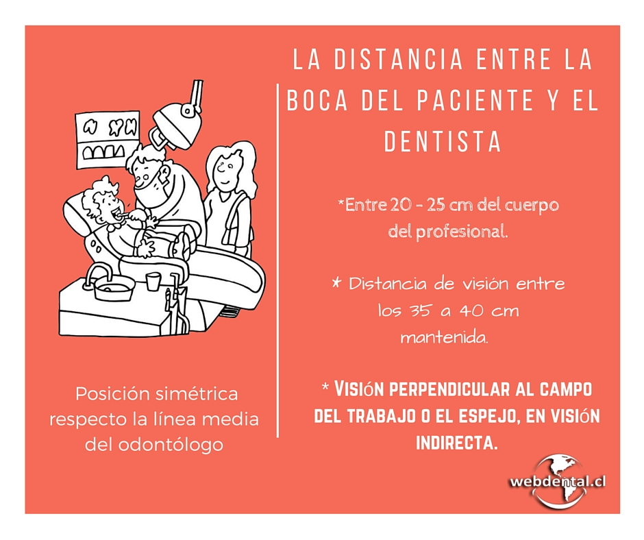distancia boca paciente - dentista - blog